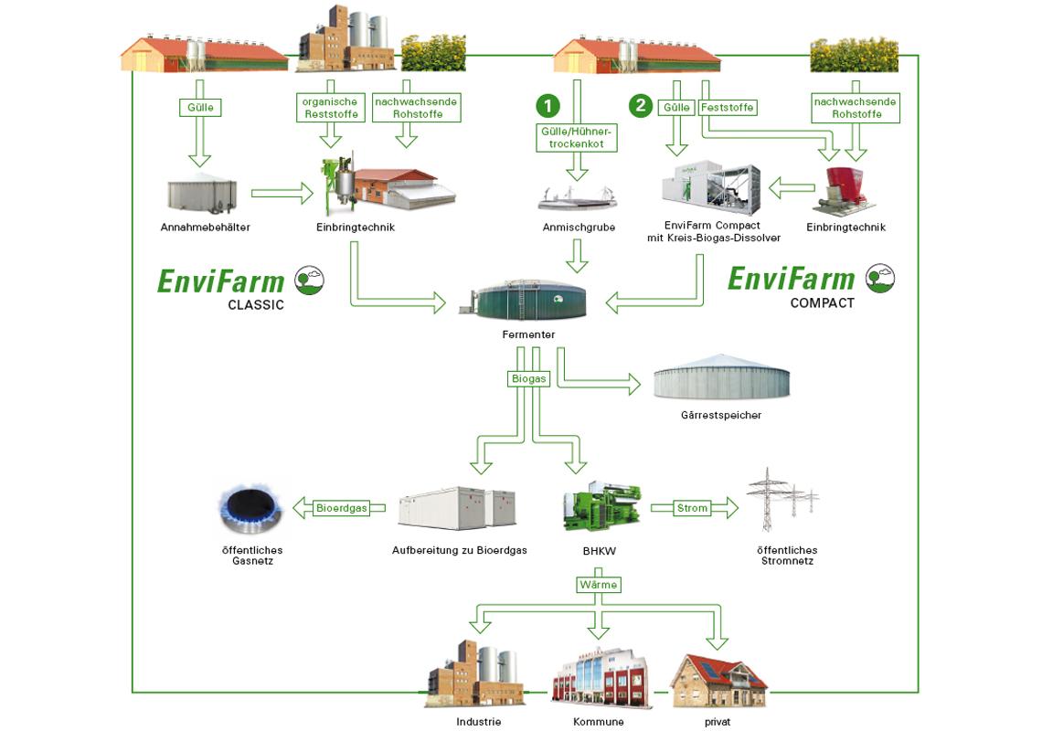 EnviFarm Biogasanlagen
